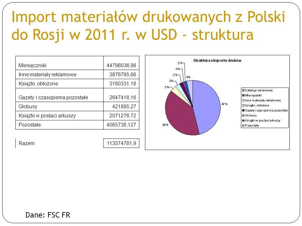 Import materiałów drukowanych z Polski do Rosji w 2011 r. w USD - struktura Dane: FSC FR Miesięczniki44796036,98 Inne materiały reklamowe3876795,66 Ks