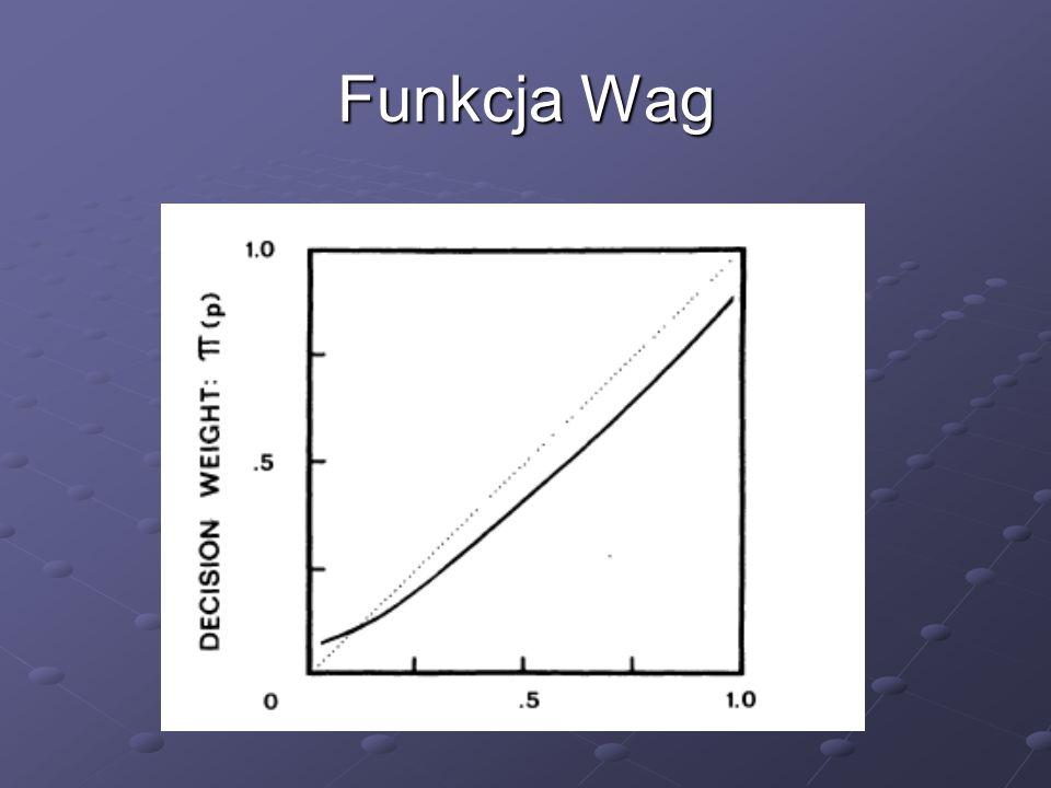 Funkcja Wag