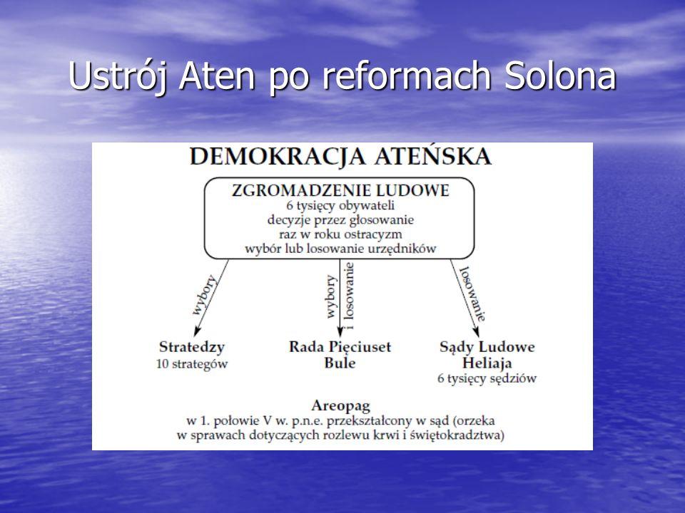 Ustrój Aten po reformach Solona