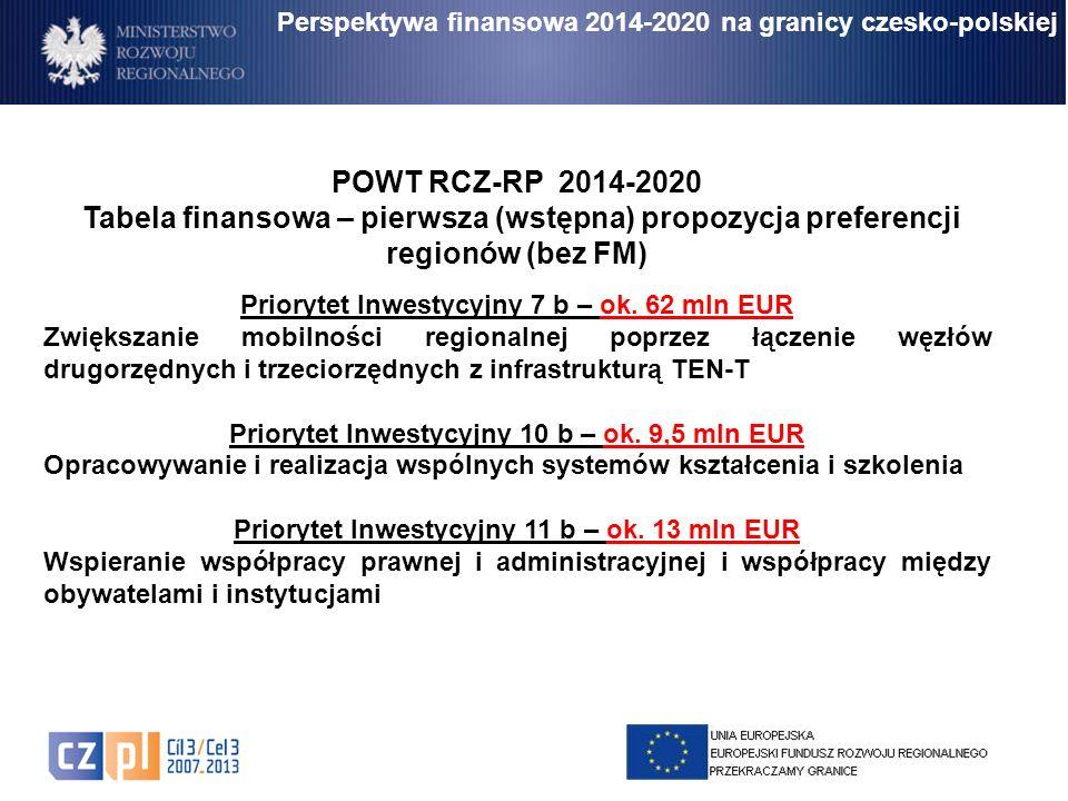 Perspektywa finansowa 2014-2020 na granicy czesko-polskiej POWT RCZ-RP 2014-2020 Tabela finansowa – pierwsza (wstępna) propozycja preferencji regionów