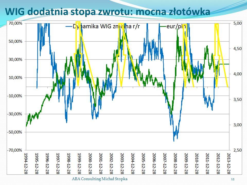 WIG dodatnia stopa zwrotu: mocna złotówka ABA Consulting Michał Stopka12