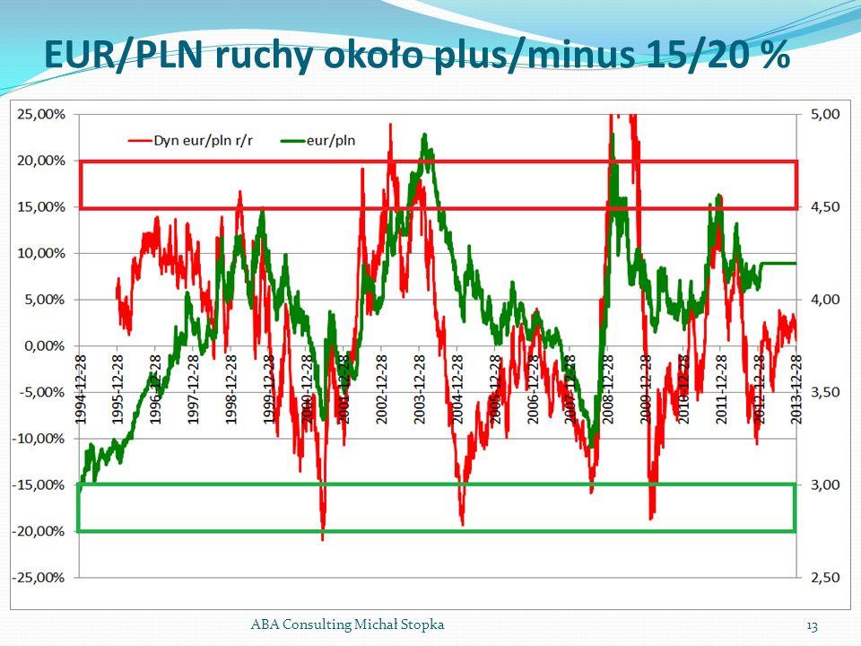 EUR/PLN ruchy około plus/minus 15/20 % ABA Consulting Michał Stopka13