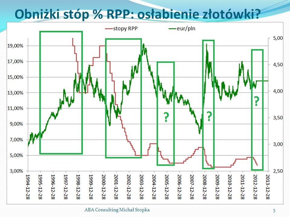 Obniżki stóp % RPP: osłabienie złotówki? ABA Consulting Michał Stopka5