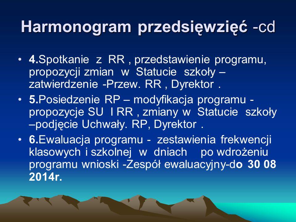 Harmonogram przedsięwzięć / propozycja / 1.Powołanie Zespołu programowego, przygotowanie materiałów na Radę Pedagogiczną, Radę Rodziców. Odpowiedzialn