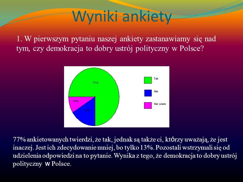 Wyniki ankiety 1. W pierwszym pytaniu naszej ankiety zastanawiamy się nad tym, czy demokracja to dobry ustrój polityczny w Polsce? 77% ankietowanych t