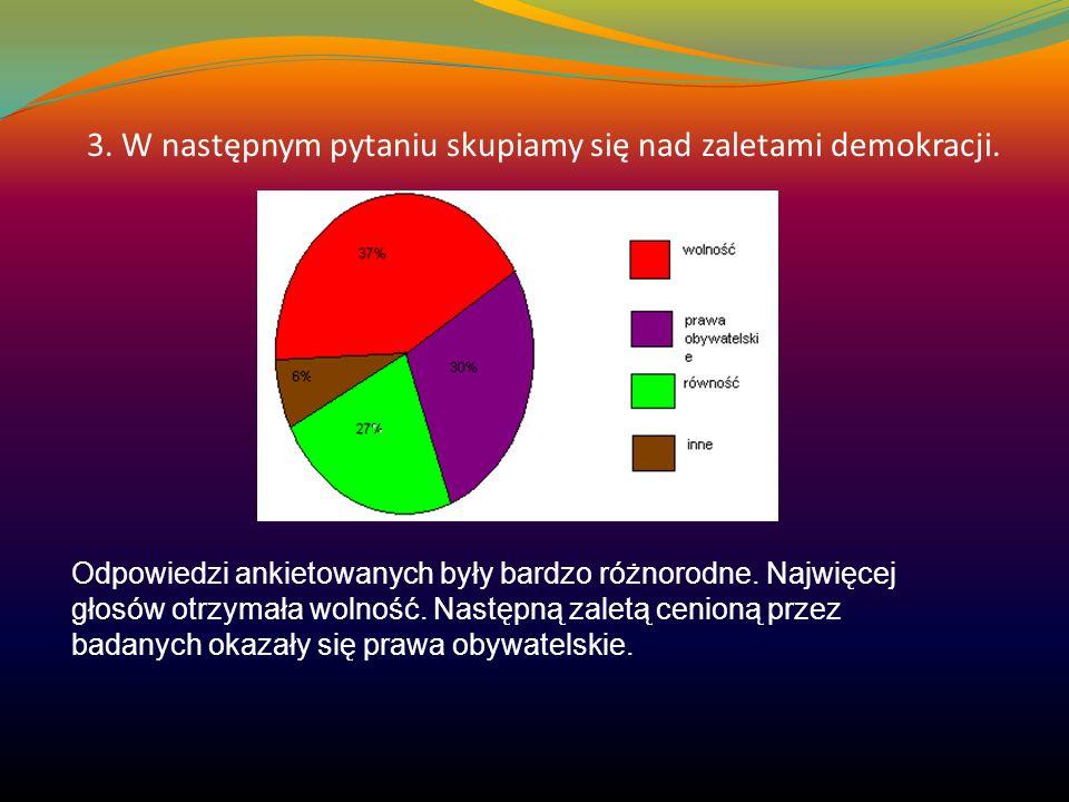 3. W następnym pytaniu skupiamy się nad zaletami demokracji. Odpowiedzi ankietowanych były bardzo różnorodne. Najwięcej głosów otrzymała wolność. Nast