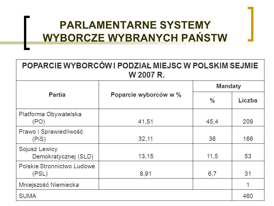 PARLAMENTARNE SYSTEMY WYBORCZE WYBRANYCH PAŃSTW POPARCIE WYBORCÓW I PODZIAŁ MIEJSC W POLSKIM SEJMIE W 2007 R.