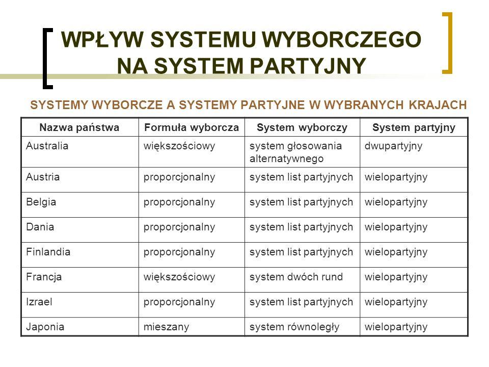 WPŁYW SYSTEMU WYBORCZEGO NA SYSTEM PARTYJNY SYSTEMY WYBORCZE A SYSTEMY PARTYJNE W WYBRANYCH KRAJACH Nazwa państwaFormuła wyborczaSystem wyborczySystem partyjny Australiawiększościowysystem głosowania alternatywnego dwupartyjny Austriaproporcjonalnysystem list partyjnychwielopartyjny Belgiaproporcjonalnysystem list partyjnychwielopartyjny Daniaproporcjonalnysystem list partyjnychwielopartyjny Finlandiaproporcjonalnysystem list partyjnychwielopartyjny Francjawiększościowysystem dwóch rundwielopartyjny Izraelproporcjonalnysystem list partyjnychwielopartyjny Japoniamieszanysystem równoległywielopartyjny