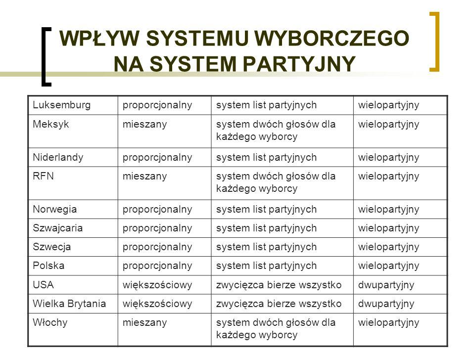 WPŁYW SYSTEMU WYBORCZEGO NA SYSTEM PARTYJNY Luksemburgproporcjonalnysystem list partyjnychwielopartyjny Meksykmieszanysystem dwóch głosów dla każdego wyborcy wielopartyjny Niderlandyproporcjonalnysystem list partyjnychwielopartyjny RFNmieszanysystem dwóch głosów dla każdego wyborcy wielopartyjny Norwegiaproporcjonalnysystem list partyjnychwielopartyjny Szwajcariaproporcjonalnysystem list partyjnychwielopartyjny Szwecjaproporcjonalnysystem list partyjnychwielopartyjny Polskaproporcjonalnysystem list partyjnychwielopartyjny USAwiększościowyzwycięzca bierze wszystkodwupartyjny Wielka Brytaniawiększościowyzwycięzca bierze wszystkodwupartyjny Włochymieszanysystem dwóch głosów dla każdego wyborcy wielopartyjny