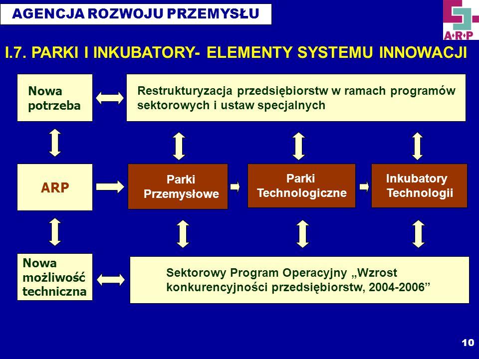 AGENCJA ROZWOJU PRZEMYSŁU 10 ARP Nowa potrzeba Nowa możliwość techniczna Restrukturyzacja przedsiębiorstw w ramach programów sektorowych i ustaw specj