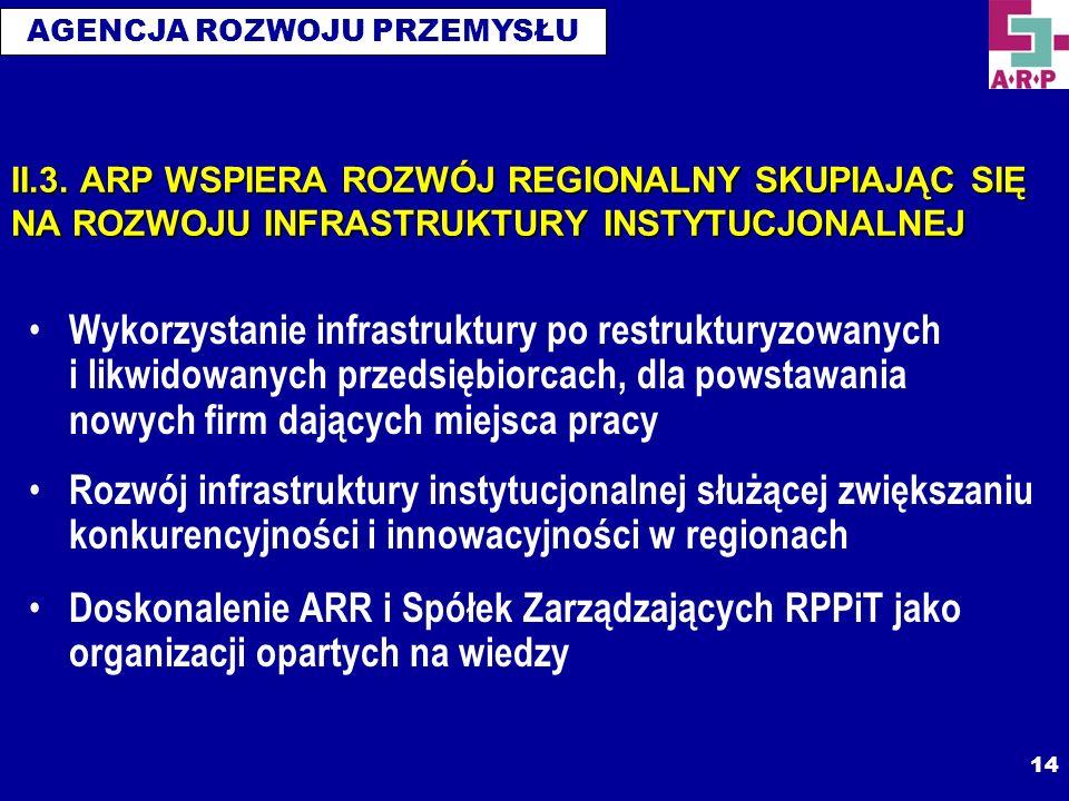 AGENCJA ROZWOJU PRZEMYSŁU 14 II.3. ARP WSPIERA ROZWÓJ REGIONALNY SKUPIAJĄC SIĘ NA ROZWOJU INFRASTRUKTURY INSTYTUCJONALNEJ Wykorzystanie infrastruktury