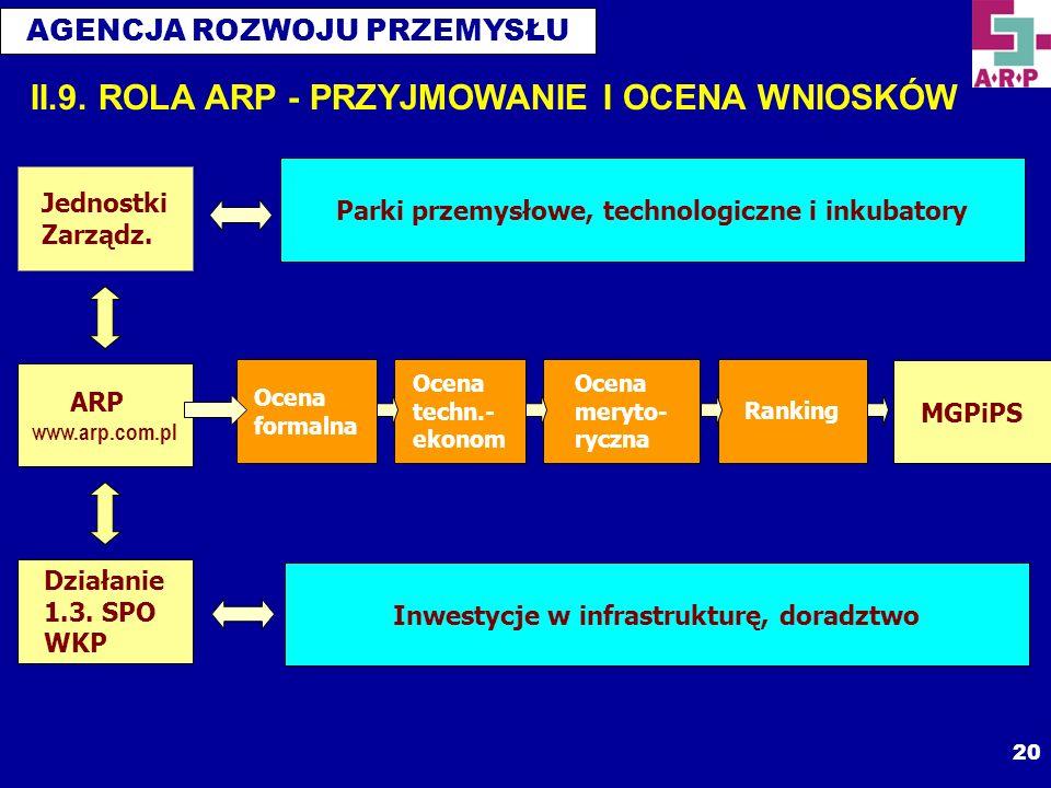 AGENCJA ROZWOJU PRZEMYSŁU 20 ARP www.arp.com.pl Jednostki Zarządz. Działanie 1.3. SPO WKP Parki przemysłowe, technologiczne i inkubatory Inwestycje w