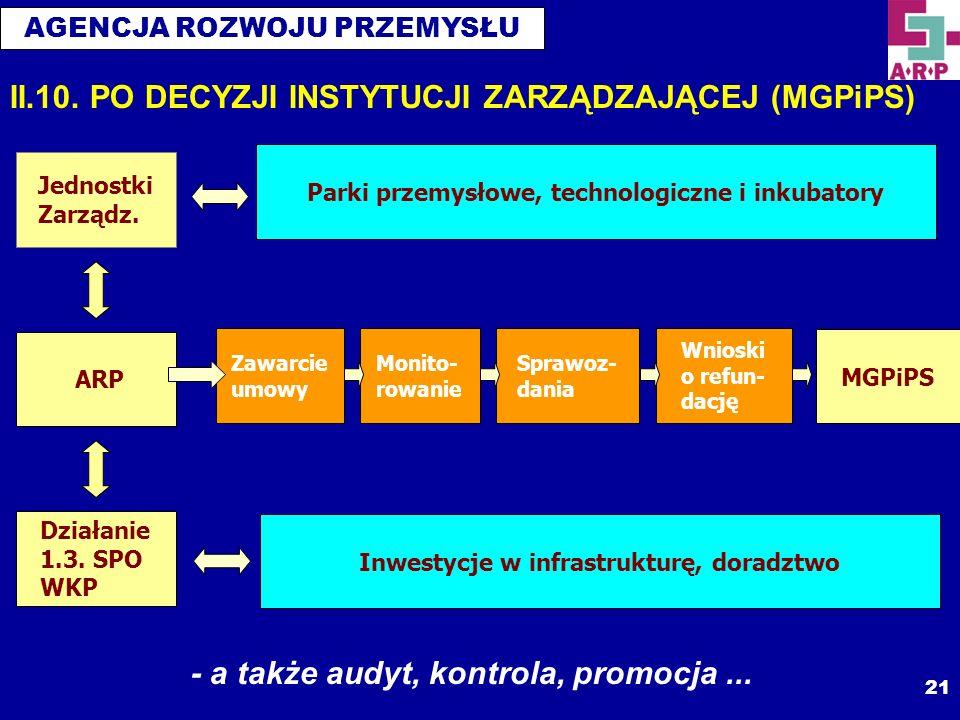 AGENCJA ROZWOJU PRZEMYSŁU 21 ARP Jednostki Zarządz. Działanie 1.3. SPO WKP Parki przemysłowe, technologiczne i inkubatory Inwestycje w infrastrukturę,