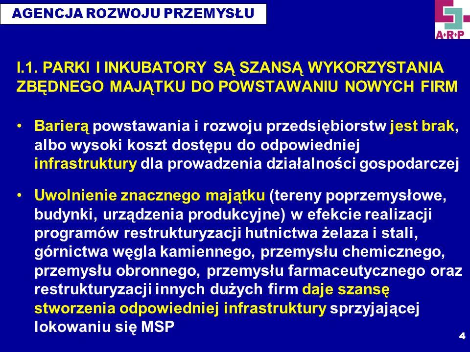 AGENCJA ROZWOJU PRZEMYSŁU 5 I.2.SPO WKP DZIAŁANIE 1.3.