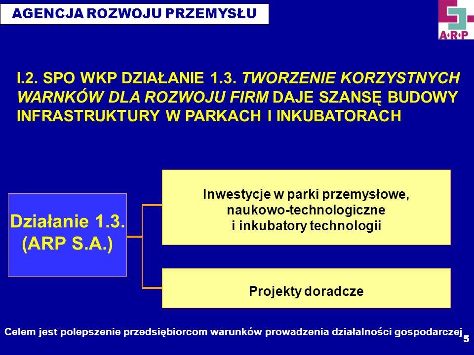 AGENCJA ROZWOJU PRZEMYSŁU 6 I.3.