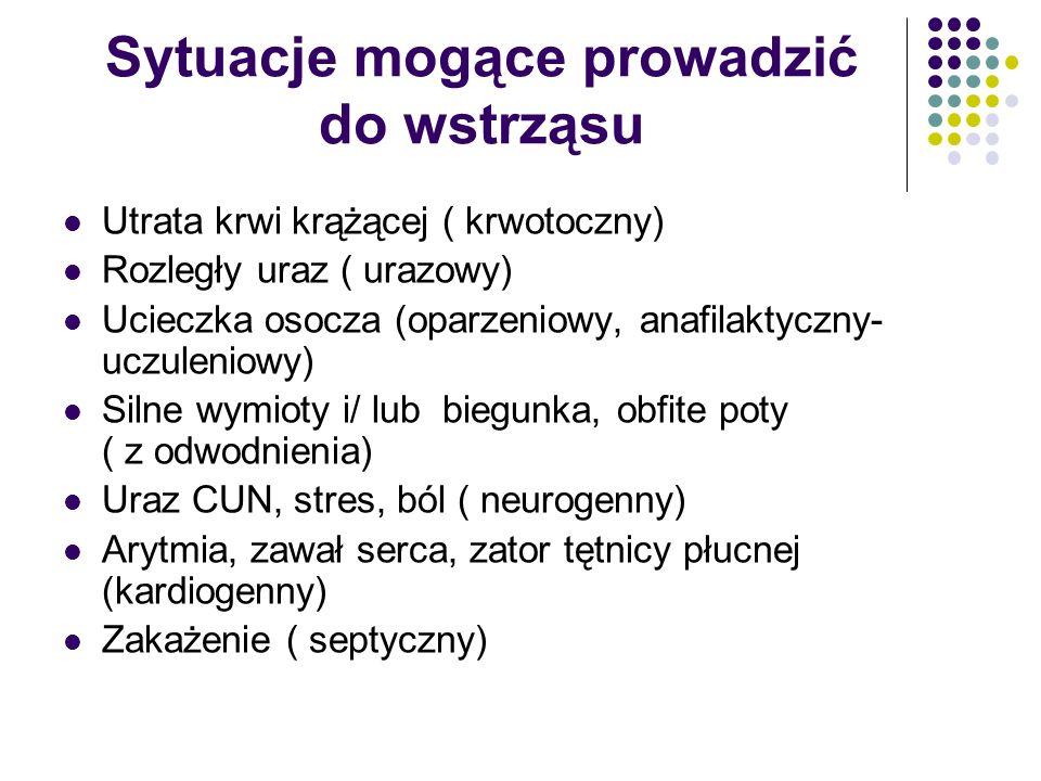 Sytuacje mogące prowadzić do wstrząsu Utrata krwi krążącej ( krwotoczny) Rozległy uraz ( urazowy) Ucieczka osocza (oparzeniowy, anafilaktyczny- uczule