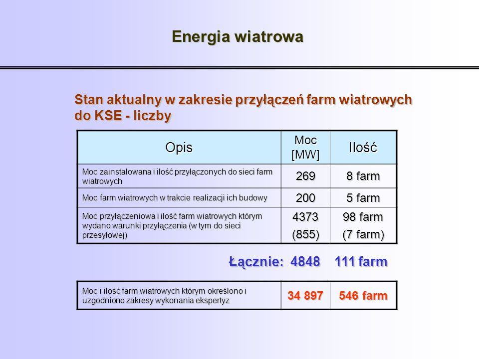 Energia wiatrowa Opis Moc [MW] Ilość Moc zainstalowana i ilość przyłączonych do sieci farm wiatrowych 269 8 farm Moc farm wiatrowych w trakcie realiza