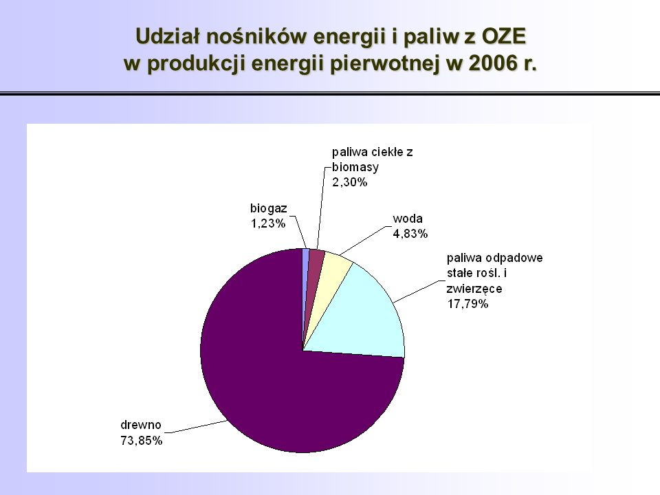 Ogólna charakterystyka Niski udział energii odnawialnej w bilansie paliwowo-energetycznym kraju wynika z: braku dostatecznych mechanizmów finansowych dla wytwórców,braku dostatecznych mechanizmów finansowych dla wytwórców, wieloletniej tradycji stosowania węgla jako głównego paliwa energetycznego,wieloletniej tradycji stosowania węgla jako głównego paliwa energetycznego, stosowania w przeszłości dotacji do energetyki i niskich cen tradycyjnych nośników energii,stosowania w przeszłości dotacji do energetyki i niskich cen tradycyjnych nośników energii, relatywnie wysokich kosztów inwestycyjnych technologii wykorzystujących źródła odnawialne.relatywnie wysokich kosztów inwestycyjnych technologii wykorzystujących źródła odnawialne.