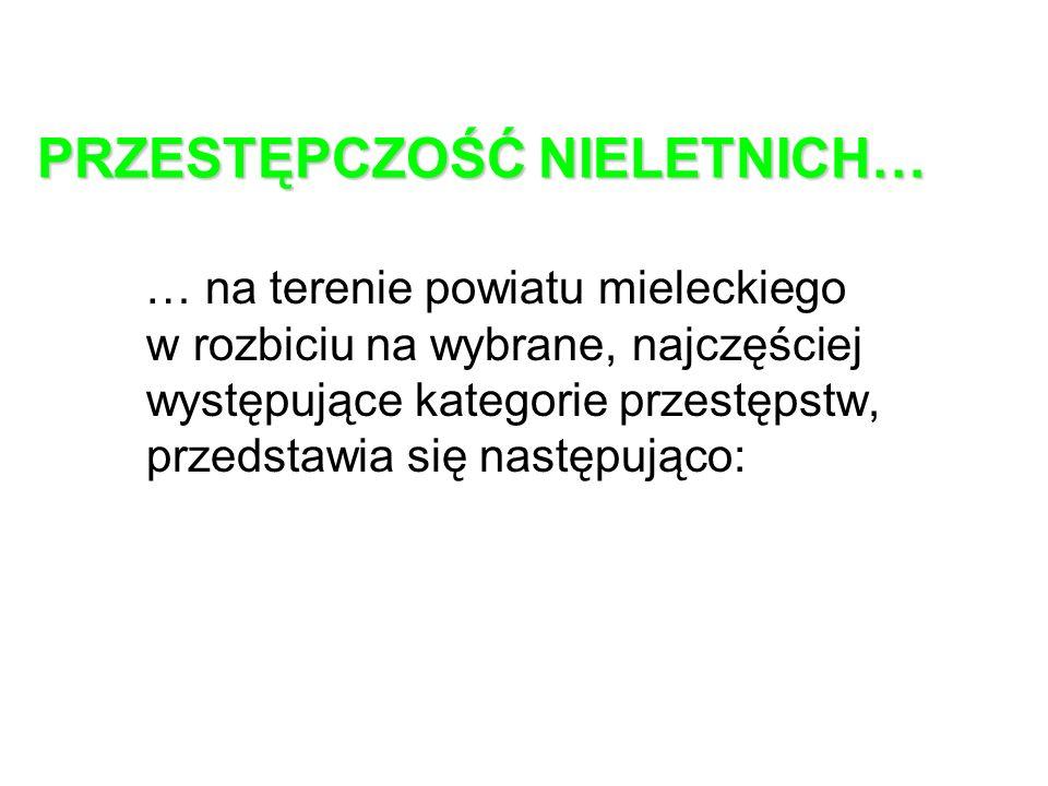 WYBRANE KATEGORIE CZYNÓW KARALNYCH KATEGORIE I półr.