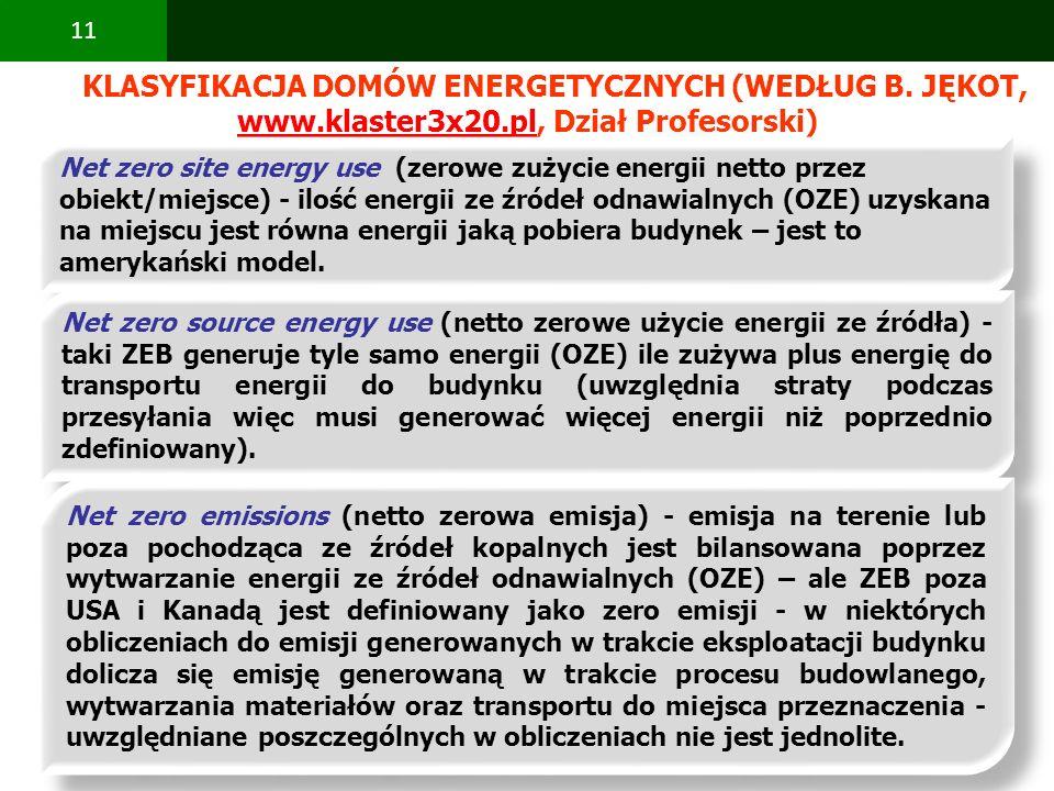 PBS Zintegrowany system zmniejszenia eksploatacyjnej energochłonności budynków 11 KLASYFIKACJA DOMÓW ENERGETYCZNYCH (WEDŁUG B. JĘKOT, www.klaster3x20.