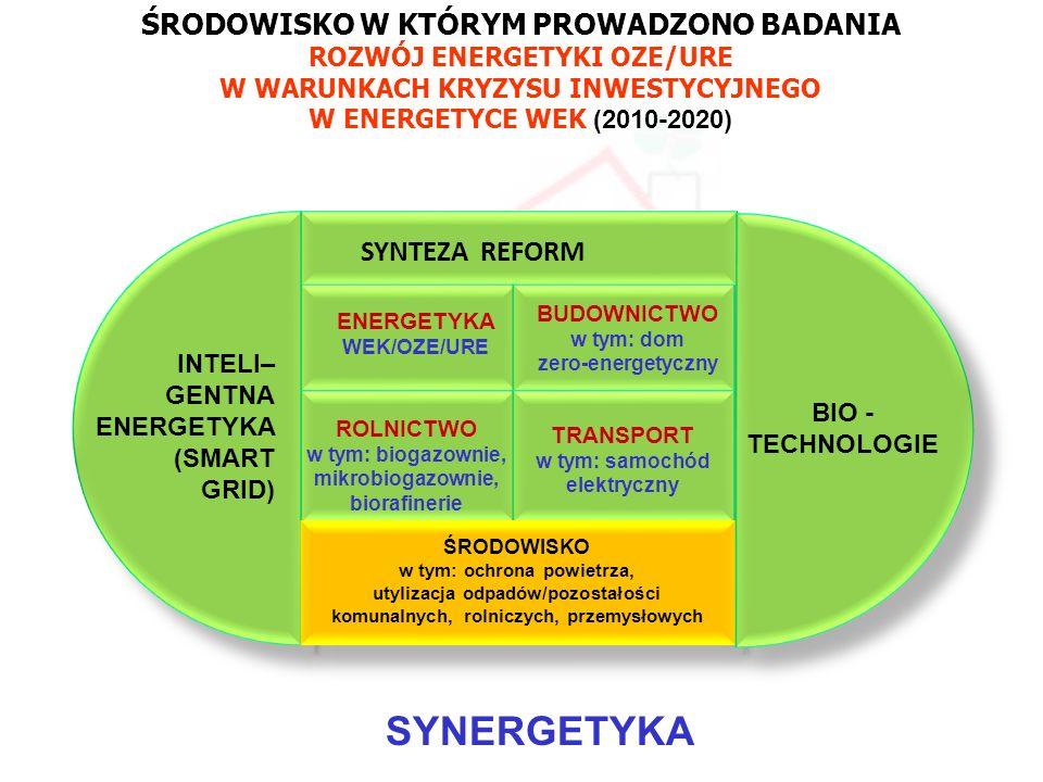 PBS Zintegrowany system zmniejszenia eksploatacyjnej energochłonności budynków 14 SYNTEZA REFORM ENERGETYKA WEK/OZE/URE ROLNICTWO w tym: biogazownie,