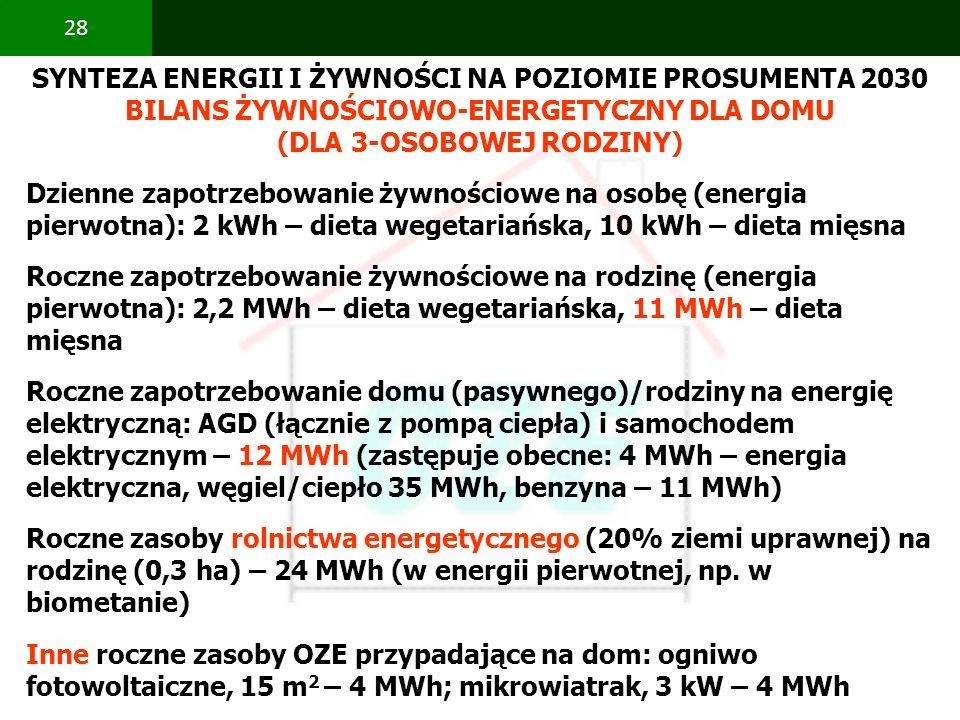 PBS Zintegrowany system zmniejszenia eksploatacyjnej energochłonności budynków 28 SYNTEZA ENERGII I ŻYWNOŚCI NA POZIOMIE PROSUMENTA 2030 BILANS ŻYWNOŚ