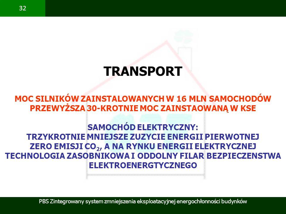PBS Zintegrowany system zmniejszenia eksploatacyjnej energochłonności budynków 32 TRANSPORT MOC SILNIKÓW ZAINSTALOWANYCH W 16 MLN SAMOCHODÓW PRZEWYŻSZ