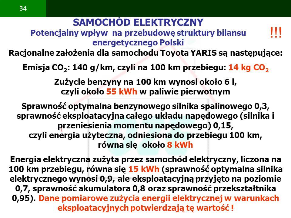PBS Zintegrowany system zmniejszenia eksploatacyjnej energochłonności budynków 34 SAMOCHÓD ELEKTRYCZNY Potencjalny wpływ na przebudowę struktury bilan