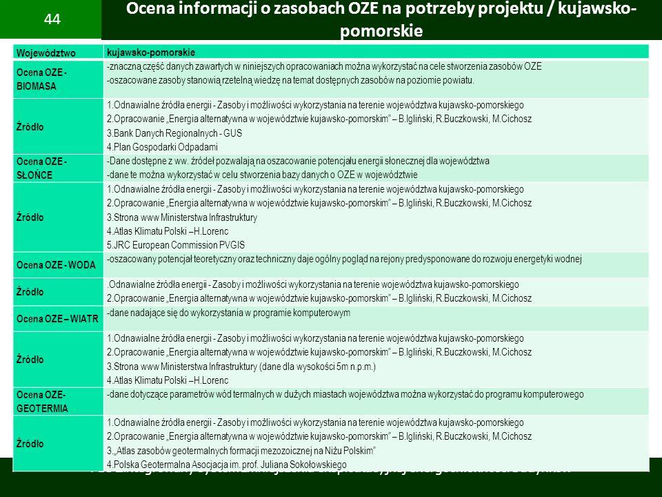 PBS Zintegrowany system zmniejszenia eksploatacyjnej energochłonności budynków 44 Województwo kujawsko-pomorskie Ocena OZE - BIOMASA -znaczną część da