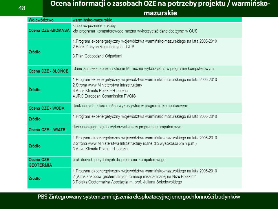 PBS Zintegrowany system zmniejszenia eksploatacyjnej energochłonności budynków 48 Województwo warmińsko-mazurskie Ocena OZE -BIOMASA słabo rozpoznane