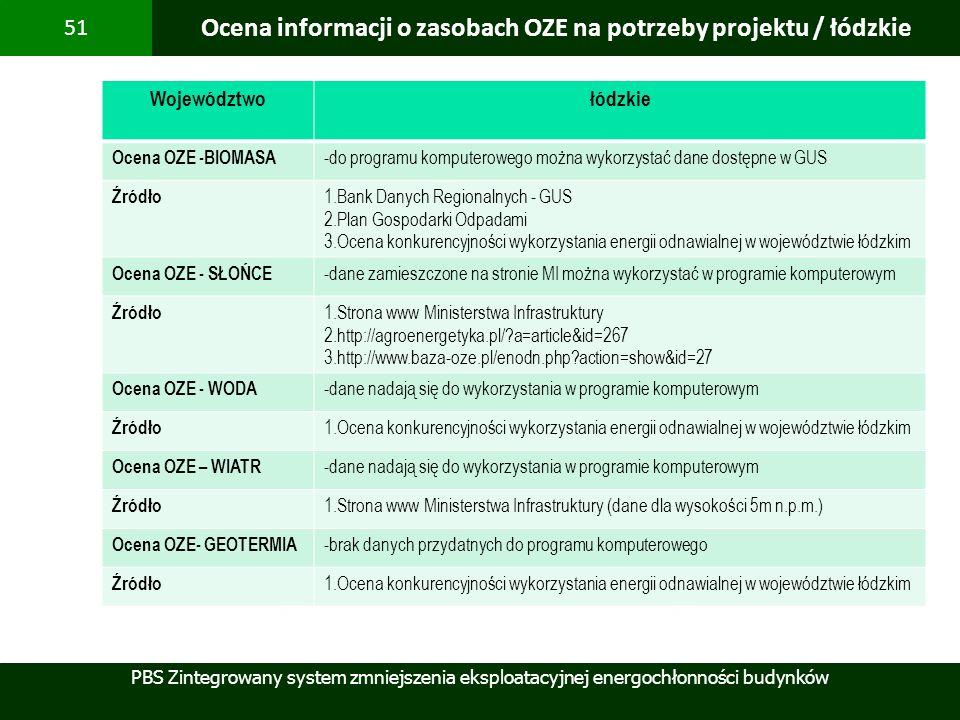 PBS Zintegrowany system zmniejszenia eksploatacyjnej energochłonności budynków 51 Ocena informacji o zasobach OZE na potrzeby projektu / łódzkie Wojew