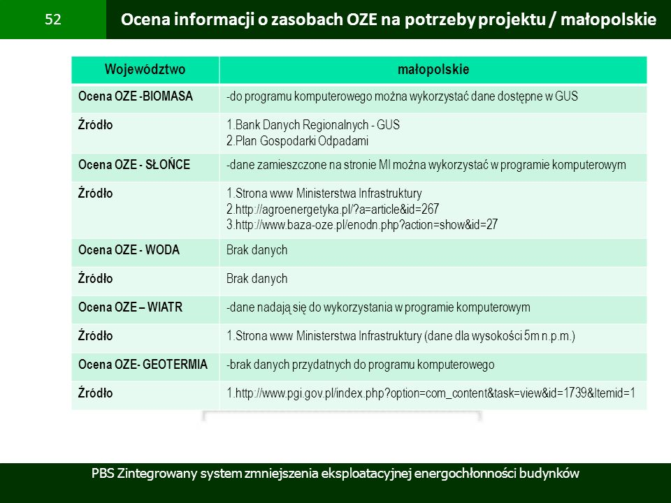 PBS Zintegrowany system zmniejszenia eksploatacyjnej energochłonności budynków 52 Ocena informacji o zasobach OZE na potrzeby projektu / małopolskie W
