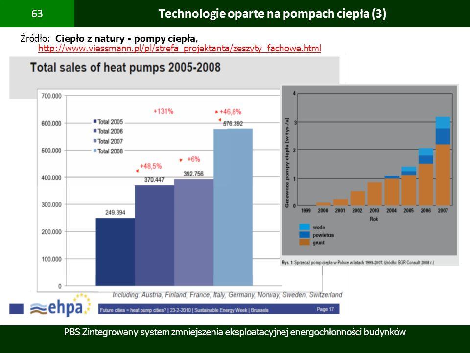 PBS Zintegrowany system zmniejszenia eksploatacyjnej energochłonności budynków 63 Technologie oparte na pompach ciepła (3) Źródło: Ciepło z natury - p