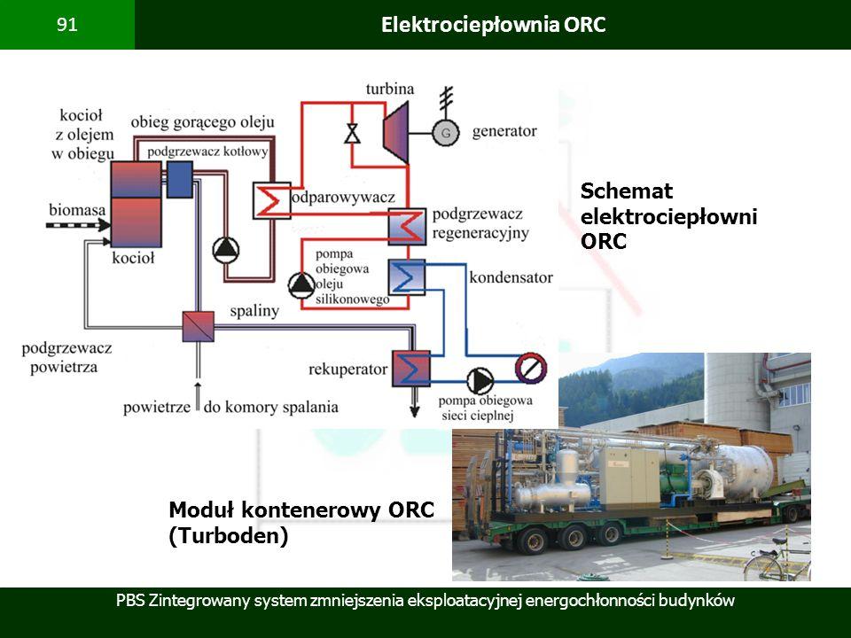 PBS Zintegrowany system zmniejszenia eksploatacyjnej energochłonności budynków 91 Elektrociepłownia ORC Moduł kontenerowy ORC (Turboden) Schemat elekt