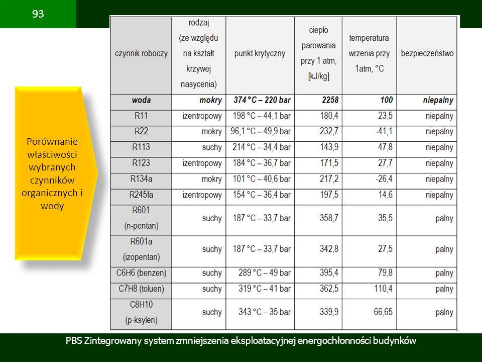 PBS Zintegrowany system zmniejszenia eksploatacyjnej energochłonności budynków 93 Porównanie właściwości wybranych czynników organicznych i wody