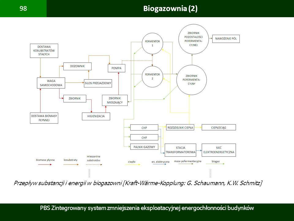 PBS Zintegrowany system zmniejszenia eksploatacyjnej energochłonności budynków 98 Biogazownia (2) Przepływ substancji i energii w biogazowni [Kraft-Wä