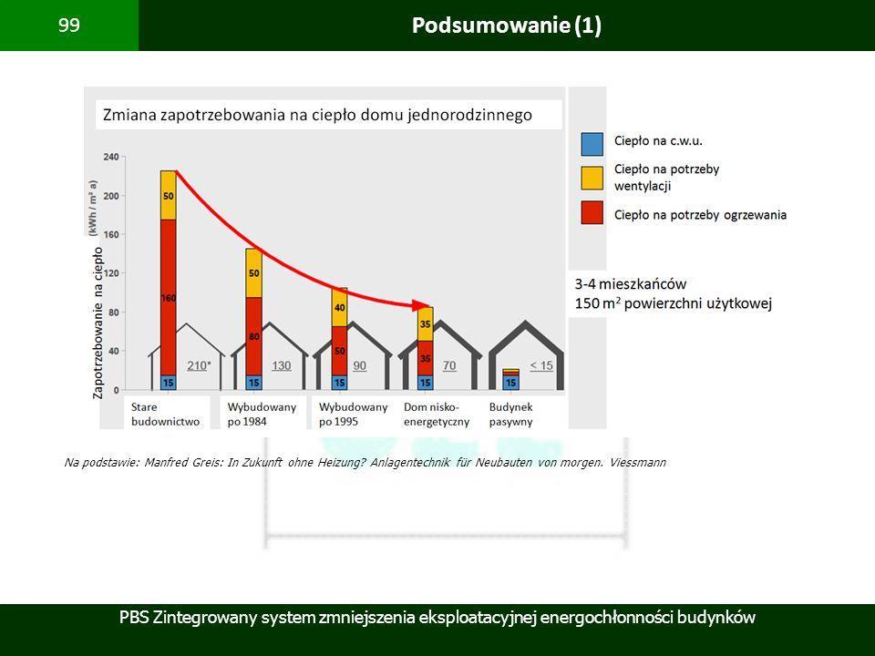 PBS Zintegrowany system zmniejszenia eksploatacyjnej energochłonności budynków 99 Podsumowanie (1) Na podstawie: Manfred Greis: In Zukunft ohne Heizun
