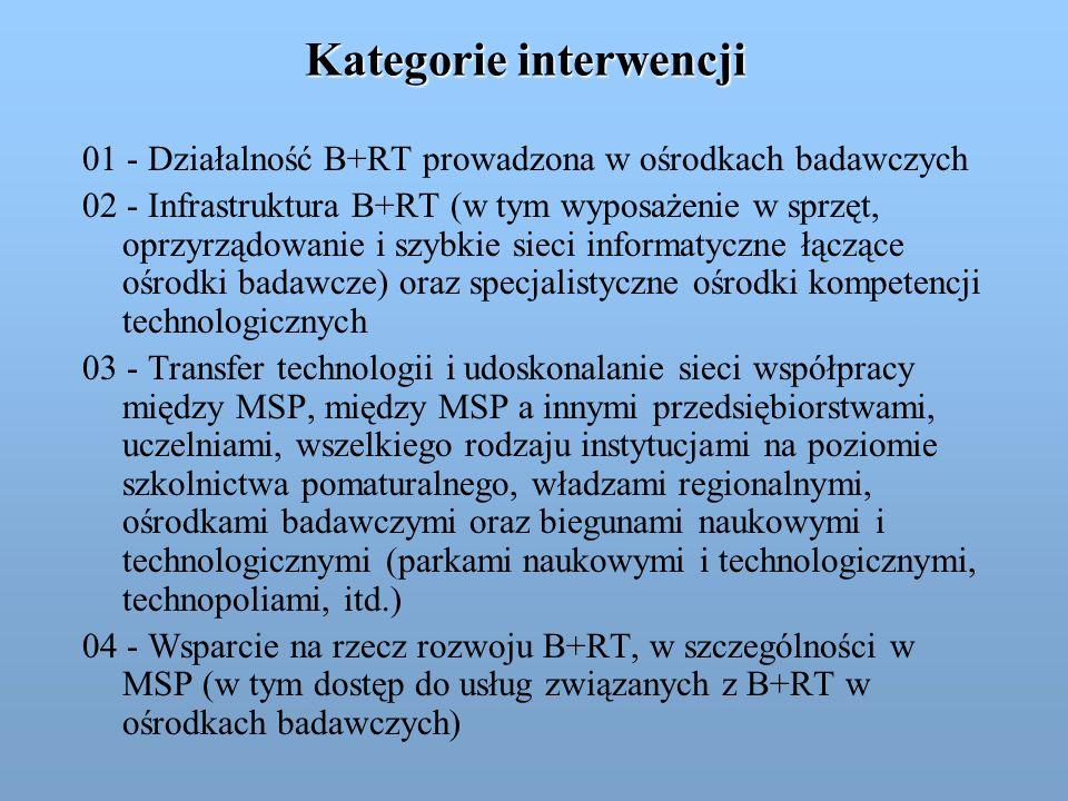 Kategorie interwencji 01 - Działalność B+RT prowadzona w ośrodkach badawczych 02 - Infrastruktura B+RT (w tym wyposażenie w sprzęt, oprzyrządowanie i