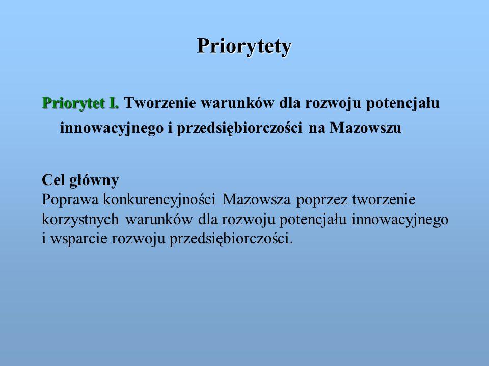 Priorytety Priorytet I. Priorytet I. Tworzenie warunków dla rozwoju potencjału innowacyjnego i przedsiębiorczości na Mazowszu Cel główny Poprawa konku