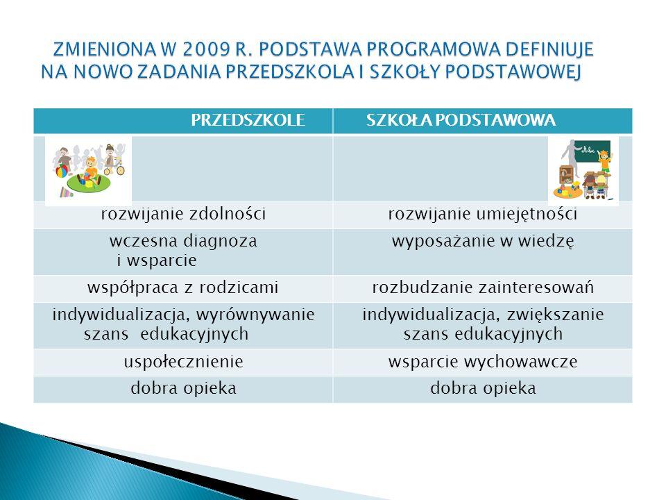 PRZEDSZKOLE SZKOŁA PODSTAWOWA rozwijanie zdolnościrozwijanie umiejętności wczesna diagnoza i wsparcie wyposażanie w wiedzę współpraca z rodzicamirozbudzanie zainteresowań indywidualizacja, wyrównywanie szans edukacyjnych indywidualizacja, zwiększanie szans edukacyjnych uspołecznieniewsparcie wychowawcze dobra opieka