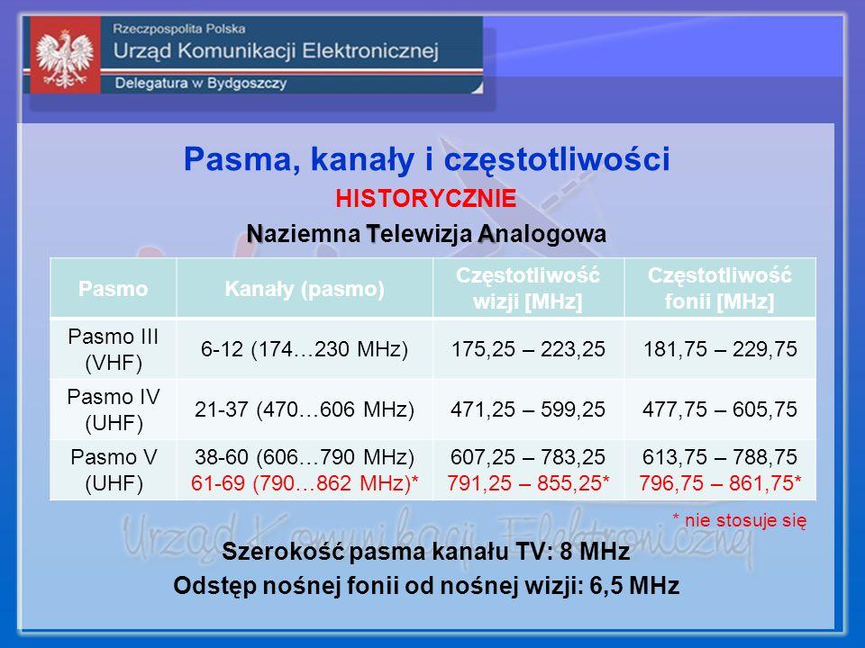 Pasma, kanały i częstotliwości HISTORYCZNIE Naziemna T TT Telewizja A AA Analogowa * nie stosuje się Szerokość pasma kanału TV: 8 MHz Odstęp nośnej fo