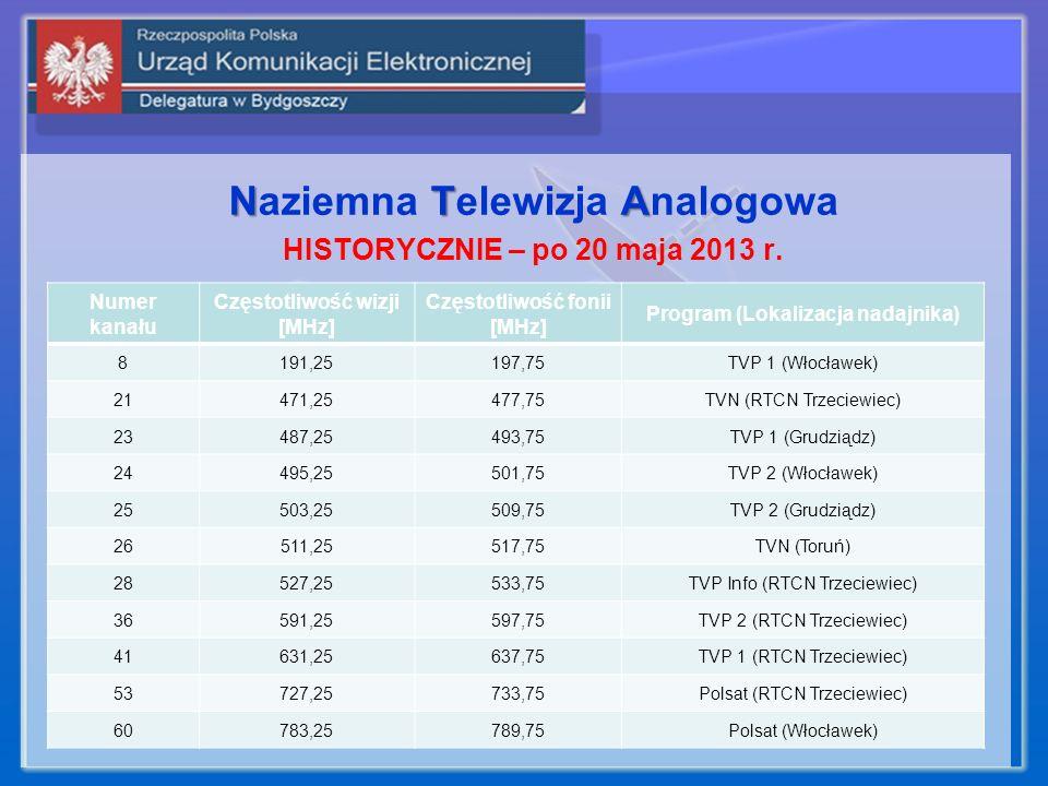 Naziemna T TT Telewizja A AA Analogowa HISTORYCZNIE – po 20 maja 2013 r. Numer kanału Częstotliwość wizji [MHz] Częstotliwość fonii [MHz] Program (Lok