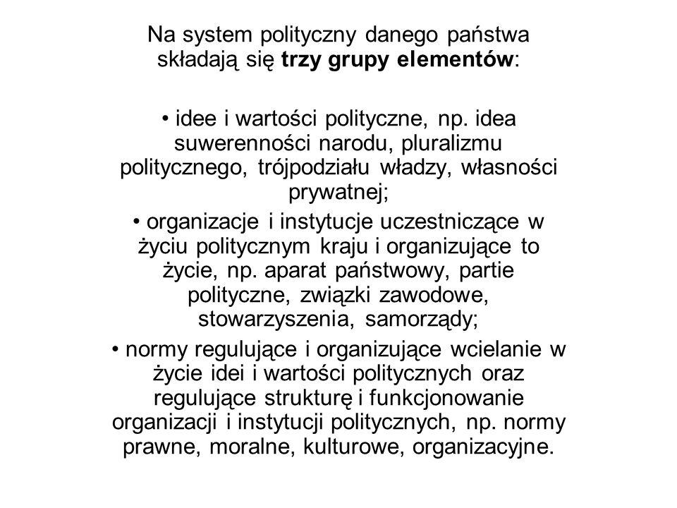 Na system polityczny danego państwa składają się trzy grupy elementów: idee i wartości polityczne, np. idea suwerenności narodu, pluralizmu polityczne