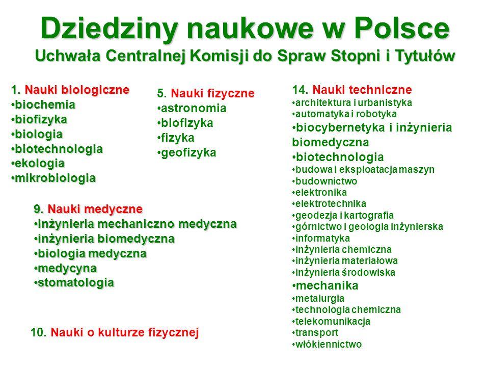 Dziedziny naukowe w Polsce Uchwała Centralnej Komisji do Spraw Stopni i Tytułów 1. Nauki biologiczne biochemiabiochemia biofizykabiofizyka biologiabio