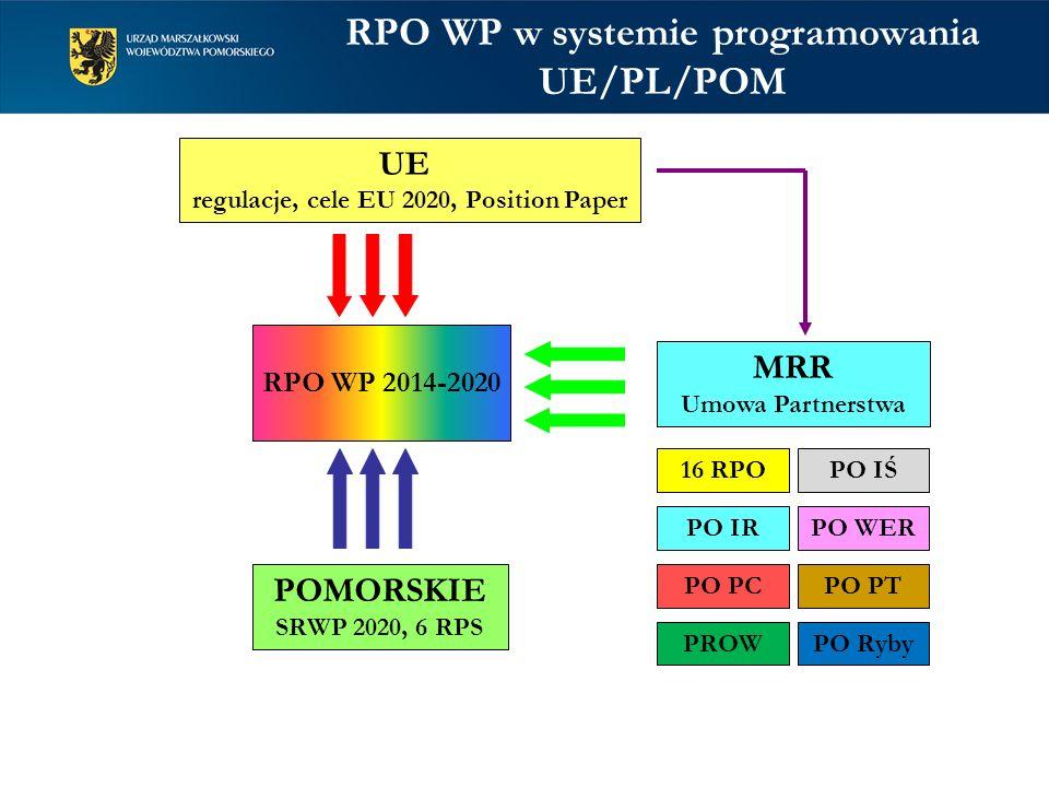 RPO WP w systemie programowania UE/PL/POM RPO WP 2014-2020 UE regulacje, cele EU 2020, Position Paper POMORSKIE SRWP 2020, 6 RPS MRR Umowa Partnerstwa