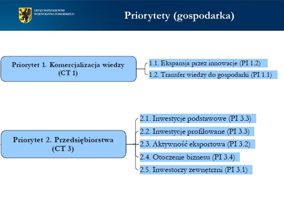 Priorytety (gospodarka)