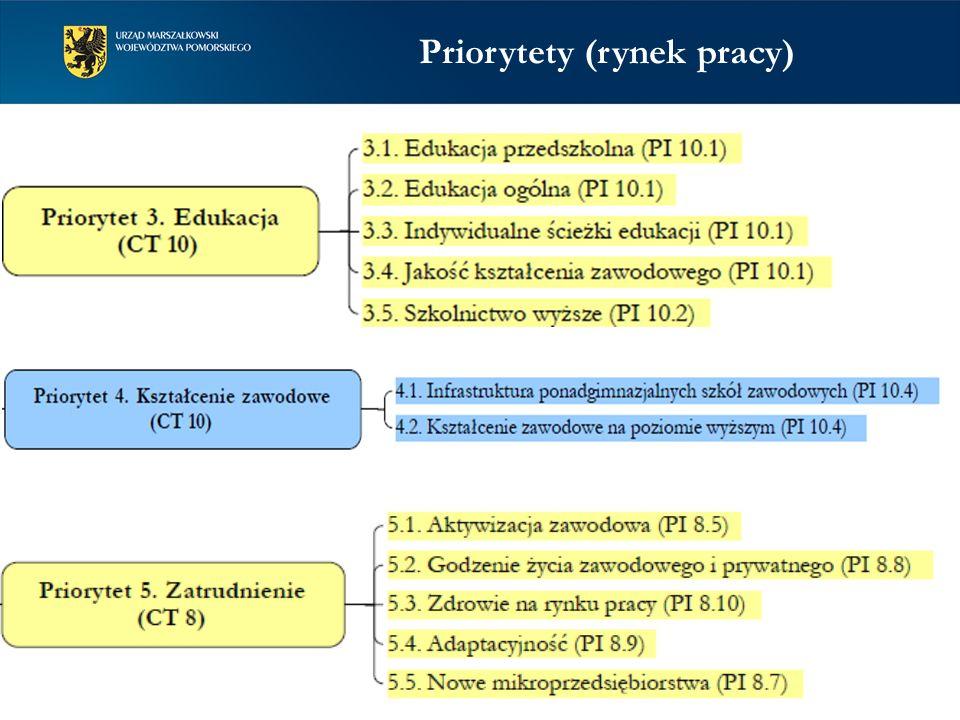Priorytety (rynek pracy)