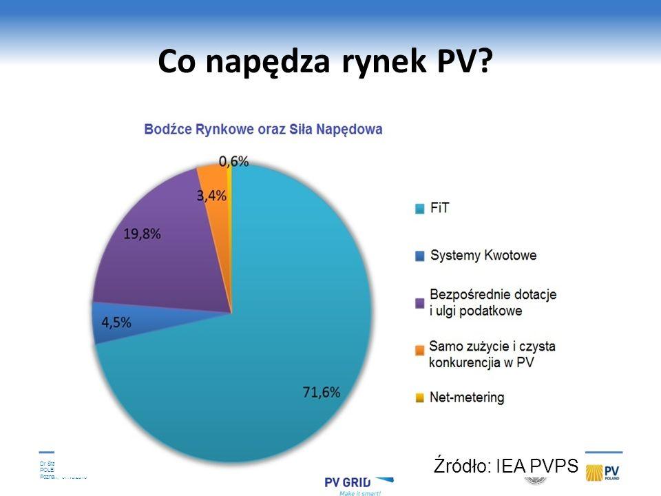 Dr Stanislaw M. Pietruszko POLEKO Poznań, 07.10.2013 Mechanizm ten nie działa zbyt efektywnie, przyczyniły się do tego czynniki takie, jak: nieregular