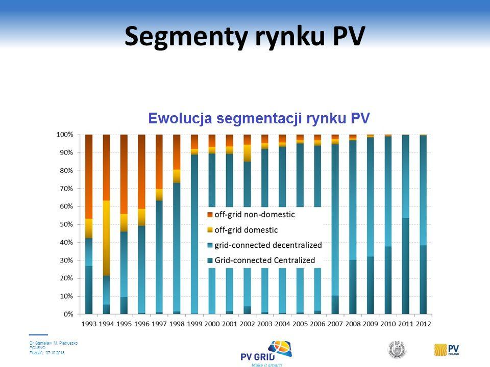 Dr Stanislaw M. Pietruszko POLEKO Poznań, 07.10.2013 PV w poszczególnych regionach Źródło: IEA PVPS