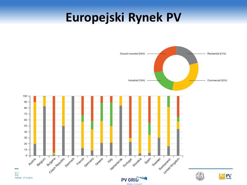 Dr Stanislaw M. Pietruszko POLEKO Poznań, 07.10.2013 Segmenty rynku PV Źródło: IEA PVPS